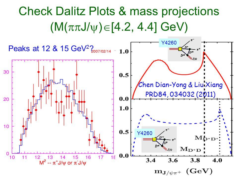 Check Dalitz Plots & mass projections (M(J/)[4.2, 4.4] GeV)